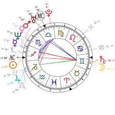 Nicki Minaj Birth Chart Astrology And Natal Chart Of Alyssa Milano Born On 1972 12 19