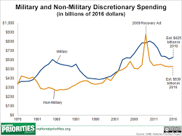 Federal Budget Chart 2016 Presidents 2016 Budget In Pictures