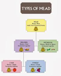 Alcohol Types Chart Today I Found This Chart The Types Of Mead In 2019 Mead