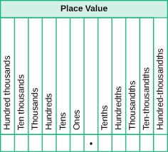 Tenths Hundredths Thousandths Chart 39 Unique Place Value Chart Tenths And Hundredths