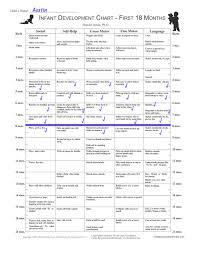 14 Month Development Chart Infant Development Inventory Child Development Review