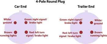 trailer wiring basics for towing 5 wire trailer wiring diagram four pin round hole towing plug