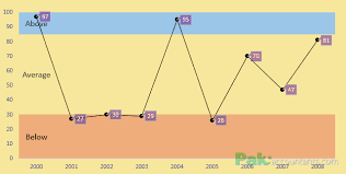 Band Chart Excel Create Excel Charts With Bands Or Threshold In The