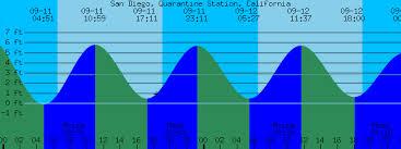 San Diego Tide Chart San Diego Quarantine Station California Tide Prediction
