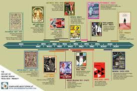 Design Eras Timeline Graphic Design History Timeline Onlinedesignteacher