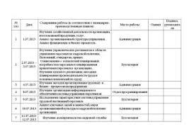 Отчет по производственной практике в юридическом отделе министерства Отчет по практике юриста