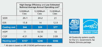 Energy Efficiency Daikin Ac