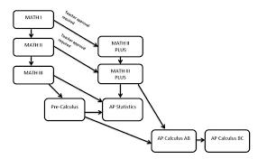 Flow Chart For Math Classes John F Kennedy High School