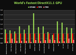 Geforce Gtx 680 Up To 40 Faster Than Radeon Hd 7970 Nvidia