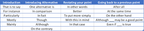 Transitional Words For Argumentative Essay Transition Words For Essays The Ultimate 2019 List