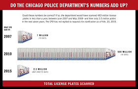 new car plate releaseChicago Police Tightlipped About Use of License Plate Scanners