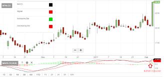 Stocks Over 100 Stocks Register Bullish Crossover On Macd