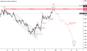 British Pound To Usd Chart Gbp Usd Chart Pound Dollar Rate Tradingview