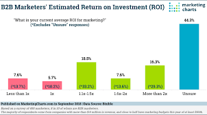 Roi Chart Most B2b Marketers Report Positive Roi If They Know What
