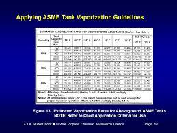 Propane Tank Vaporization Chart 4 1 4 Student Book 2004 Propane Education Research