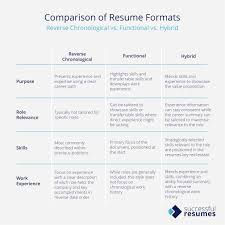 Success Resumes Why Hybrid Resumes Are The Best Way To Showcase Your Potential