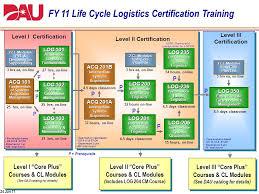 Fy12 14 Life Cycle Logistics Dawia Certification