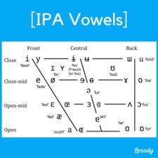 Presentation on international phonetic alphabet for singers. Language Pronunciation Symbols For Beginners Lexody