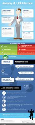 15 must see common job interview questions pins job interview anatomy of a job interview the essential parts and pieces to impressing your future employer