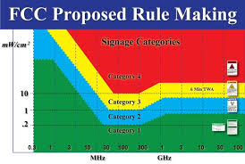 41 Thorough Fcc Rf Exposure Chart