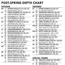 Georgia Bulldogs Depth Chart Baylor Releases Post Spring 2014 Depth Chart Our Daily Bears