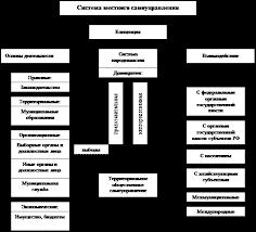 Курсовая работа Проблемы становления местного самоуправления в РФ В свою очередь местное самоуправление представляет собой многогранное и многоаспектное явление сложную систему с развитыми внутренними и внешними связями