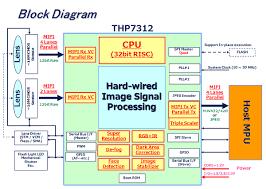 camera wiring schematics diagram in addition ccd camera wiring camera installation diagram also 3 way light switch wiring diagram