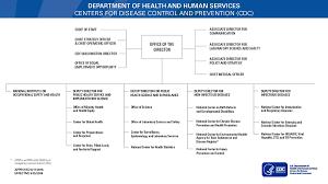 CDC Organization | About