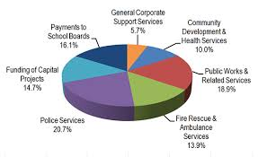 Pie Chart Of Where Tax Dollars Go Where Your Money Goes