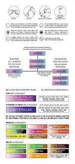 Ehrlich Test Kit Chart How To Test Lsd Sin Shop Safer In Nightlife Test Kits