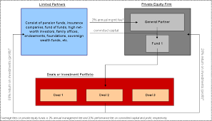 Fund Structure Chart How A Private Equity Firm Works Street Of Walls
