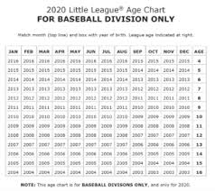 What Is League Age What Is The Correct Division Based On