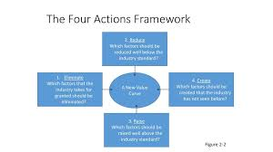 Four Actions Framework Blue Ocean Strategy Ppt Download