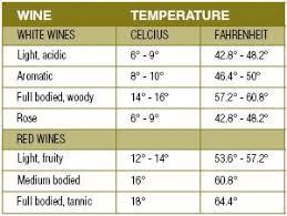 Wine Serving Temperature Chart Food Wine And Keg Beer Storage Temperatures