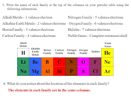 T. Trimpe 1.Which elements had complete outer shells? Give the ...
