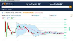 Cardano Price Chart Cardano Ada Cryptocurrency Price Chart News On Bitscreener