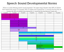 Speech And Language Development Chart 29 Speech And Language Developmental Milestones Pdf Speech