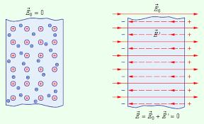 Проводники и диэлектрики в электрическом поле Рисунок 1 5 1