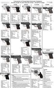 Shooting The Messenger Pocket Auto Comparison Chart