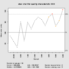 X And R Chart Wikipedia