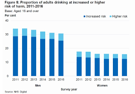 - Uk Reports Monitor Survey Health 2017 Drinkaware 2016 Alcohol England amp; Policy