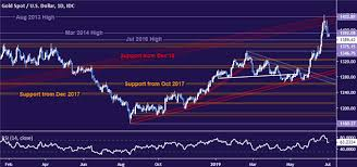 Crude Oil Prices Shrug At Opec Output Cuts Chart Hints At
