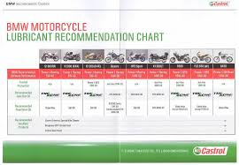 Castrol Oil Chart Bmw Recommended Oil Just Another Car Image Ideas