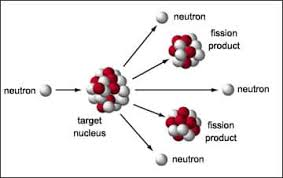 essay is nuclear energy a solution to the energy crisis nuclear fission involves delicate balance in the nucleus between nuclear attraction and electrical repulsion between protons