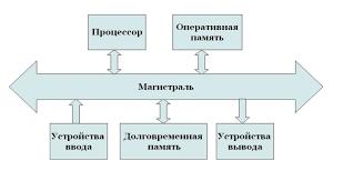 Контрольная работа по информатике на тему Программная обработка  hello html m130e84ea jpg