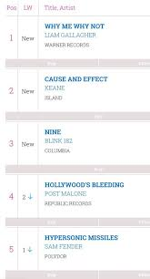 Midweek Album Chart Why Me Why Not Is No 1 On The Midweek Chart Oasis