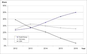 Polysilicon Price Chart 2017 Pv Tech