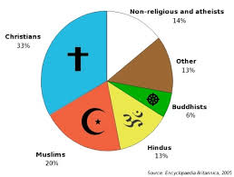 World Religion Pie Chart 2018 51 Expository Christian Religion Chart