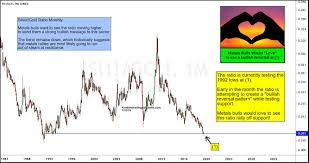 Investing Silver Chart Silver Gold Ratio Making Bullish Reversal See It Market