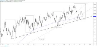 Dxy Chart Eur Usd Aud Usd Dxy More Charts For Next Week